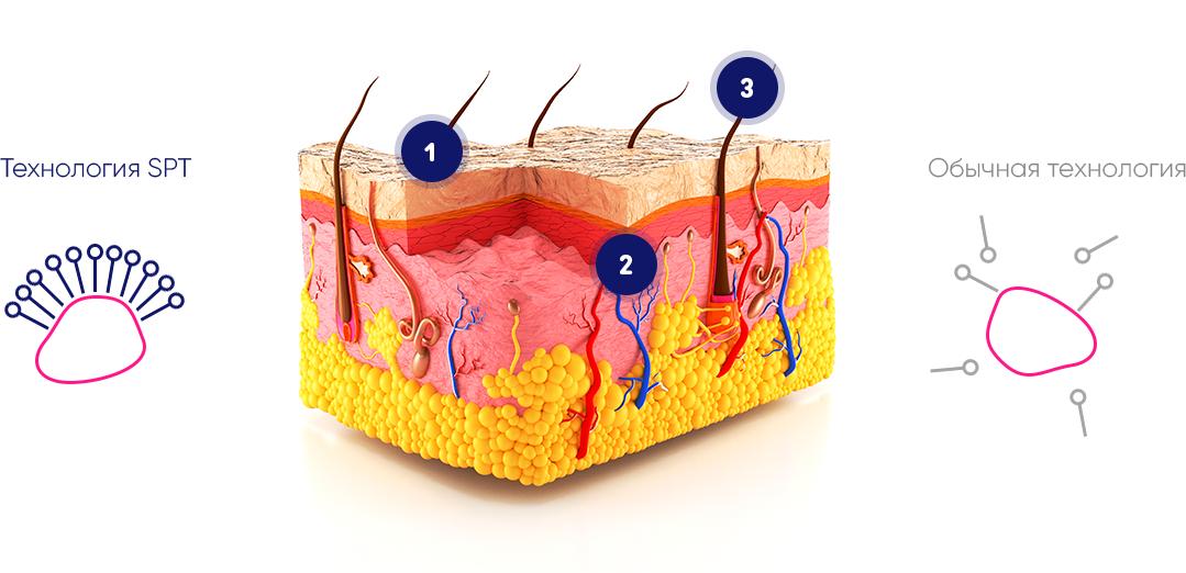 Skin Purifying Technology (SPT) - инновационная технология очищения кожи